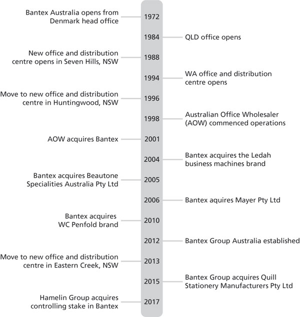 Bantex Group history timeline from 1972 - 2015